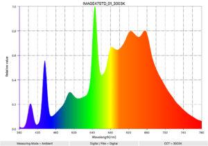 image47 std spectral distribution
